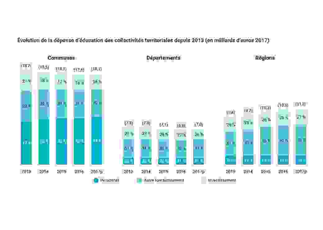 Evolution de la dépense d'éducation des collectivités territoriales depuis 2013