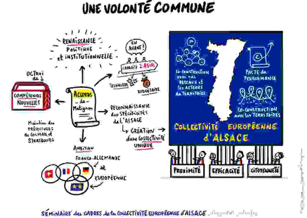 Collectivité européenne d'Alsace projet de loi