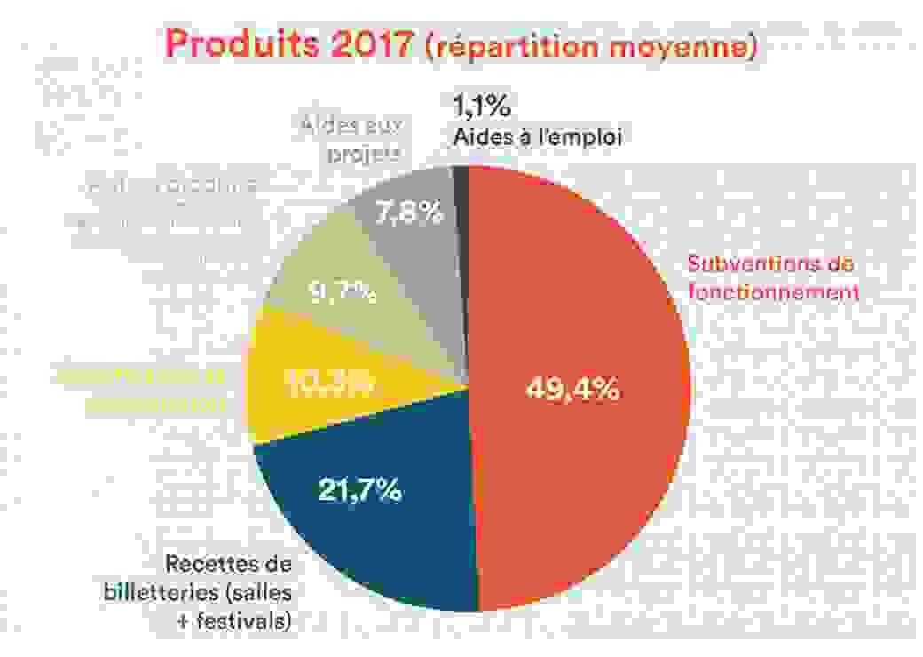 Fédération des lieux de musiques actuelles (Fedelima) livre les chiffres clefs du secteur