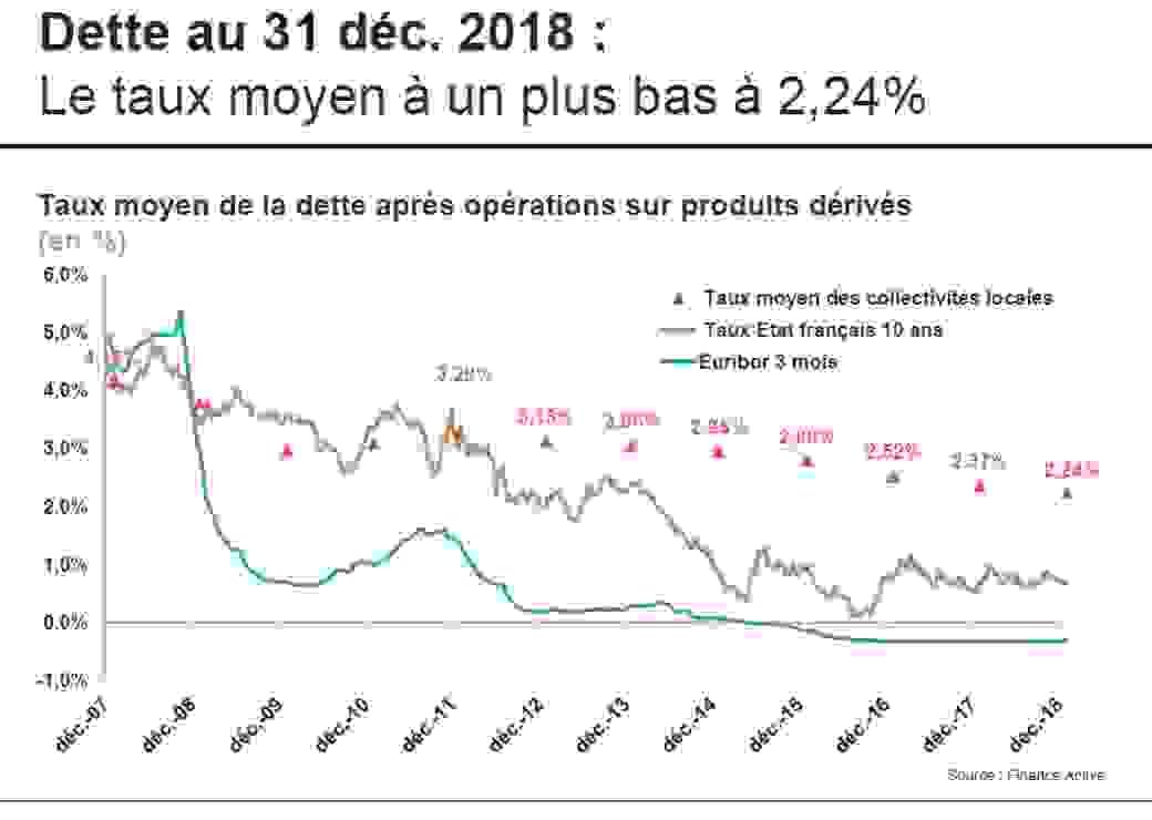 Dette au 31 déc. 2018 : Le taux moyen à un plus bas à 2,24% stock de dette