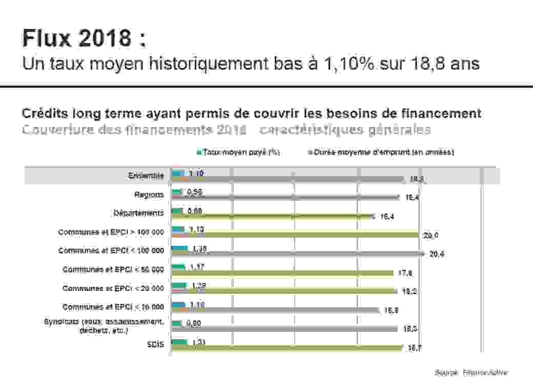 Flux 2018 : Un taux moyen historiquement bas à 1,10% sur 18,8 ans.  nouveaux crédits