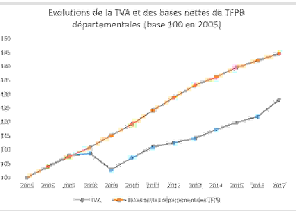 évolutions TVA