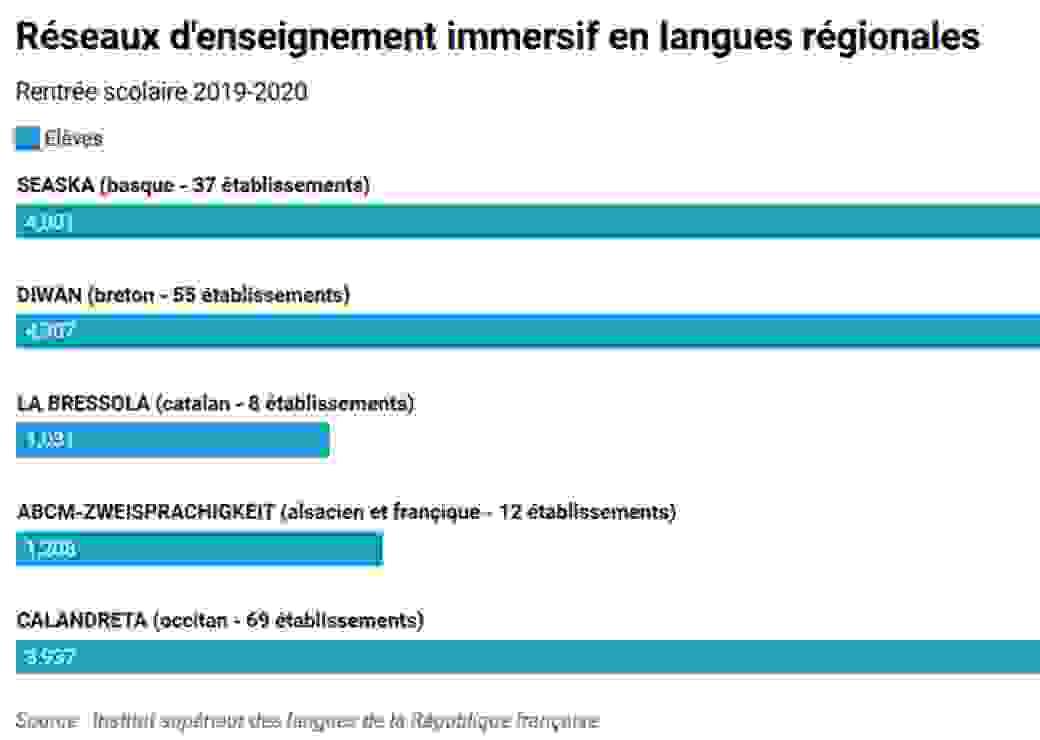 Réseau d'enseignement en langues régionales