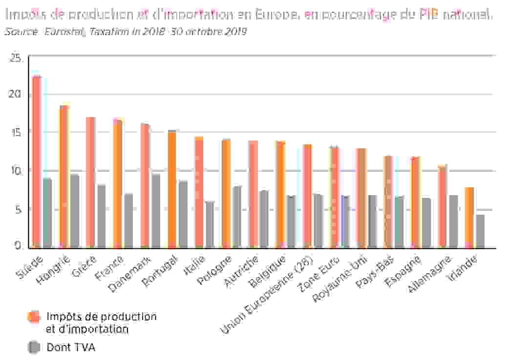 Impôts de production
