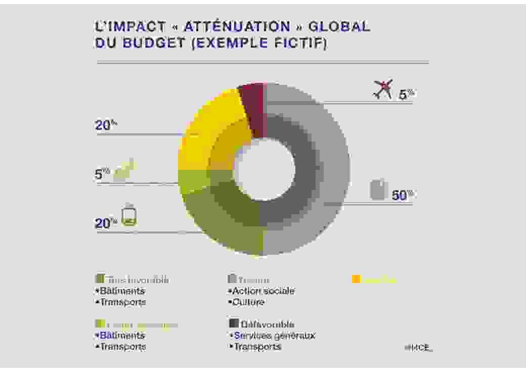 impacts climat