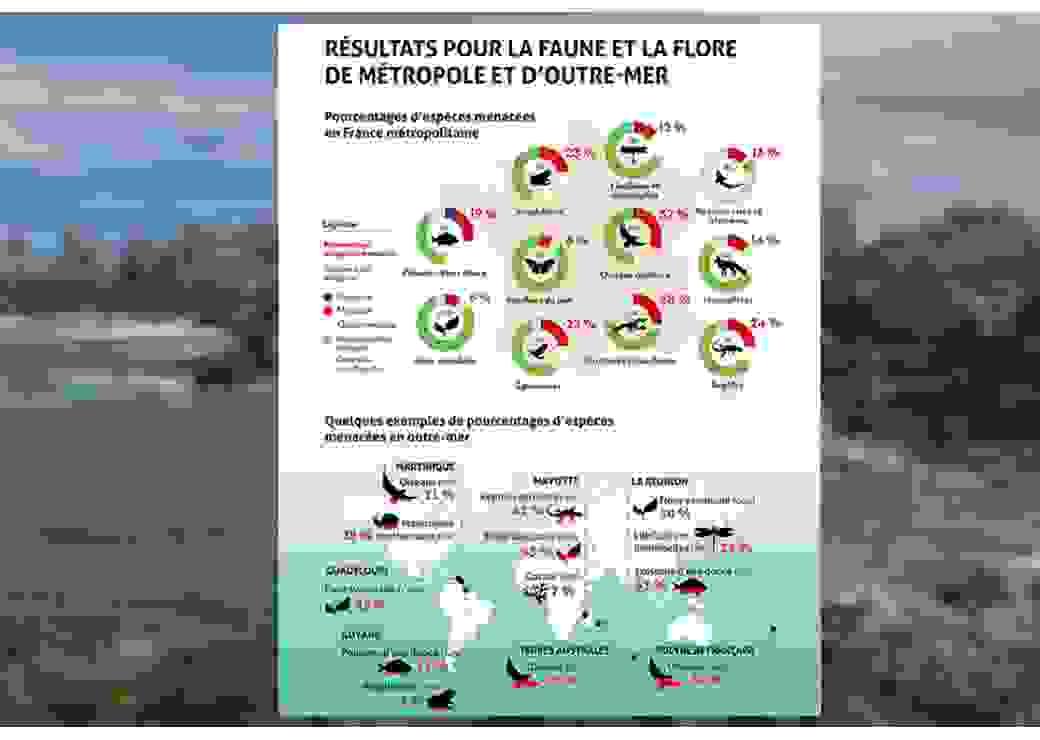espèces menacées en France