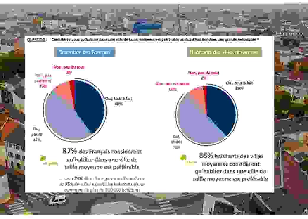 Villes moyennes