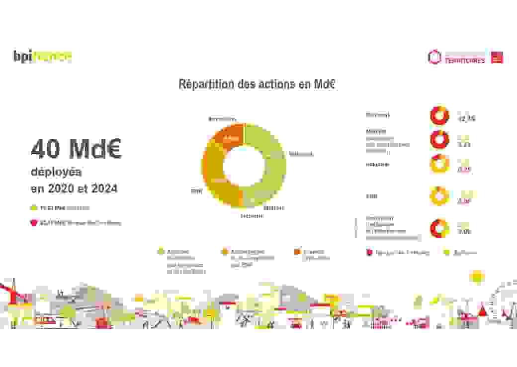 BPI France Répartition des actions en Md€