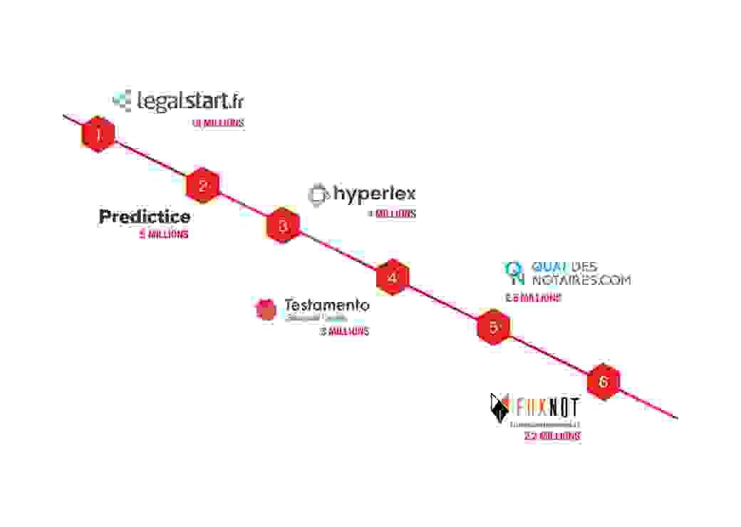 Podium des Legaltech qui ont réalisé les plus importantes levées de fonds en 2019