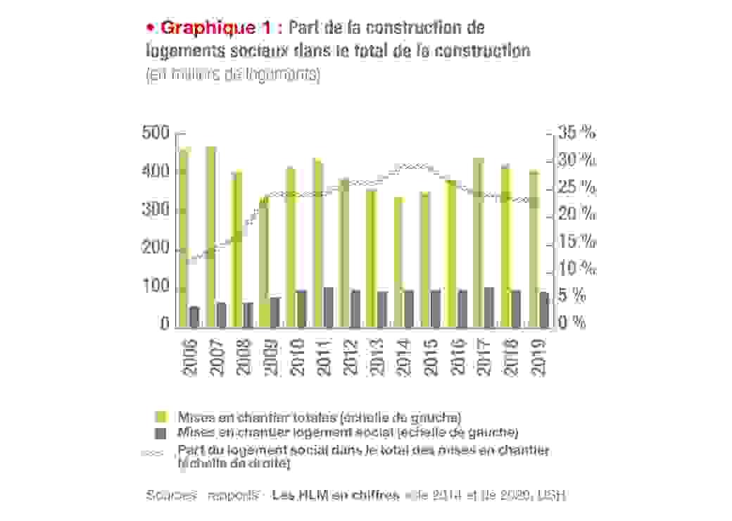 Part de construction de logements sociaux dans le total de la construction