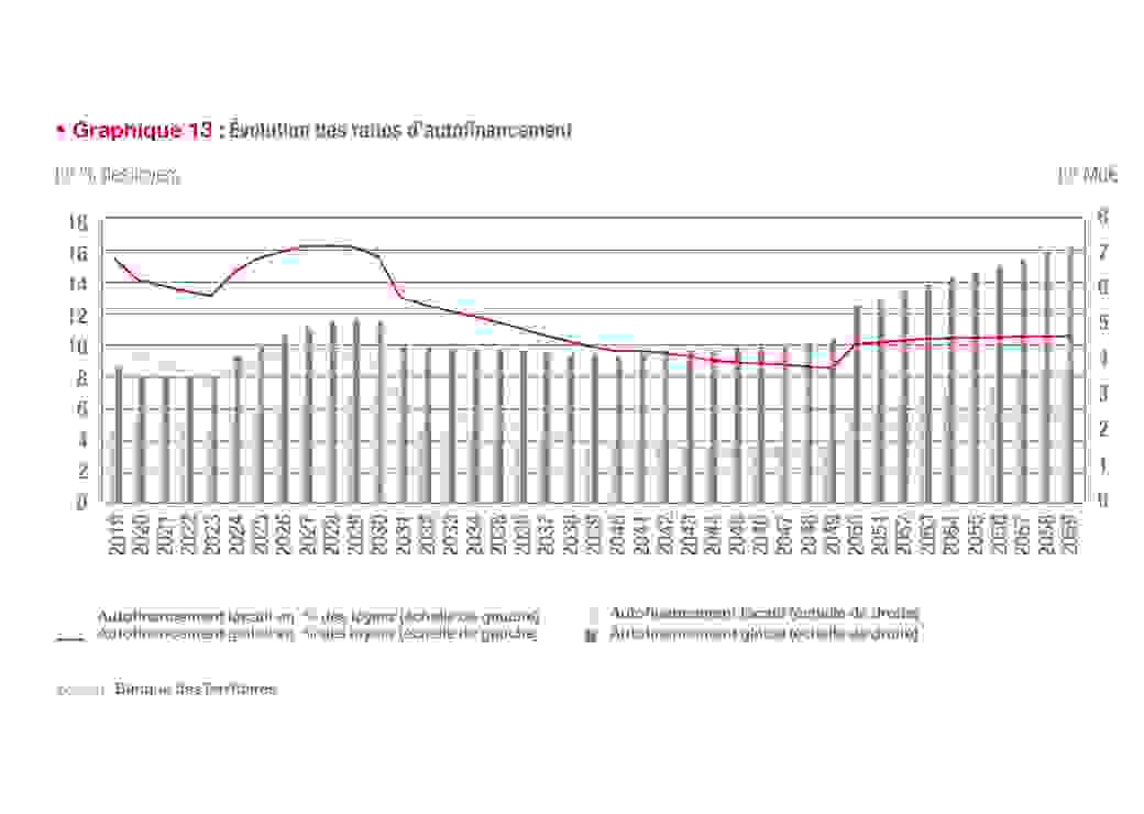 Evolution des ratios d'autofinancement