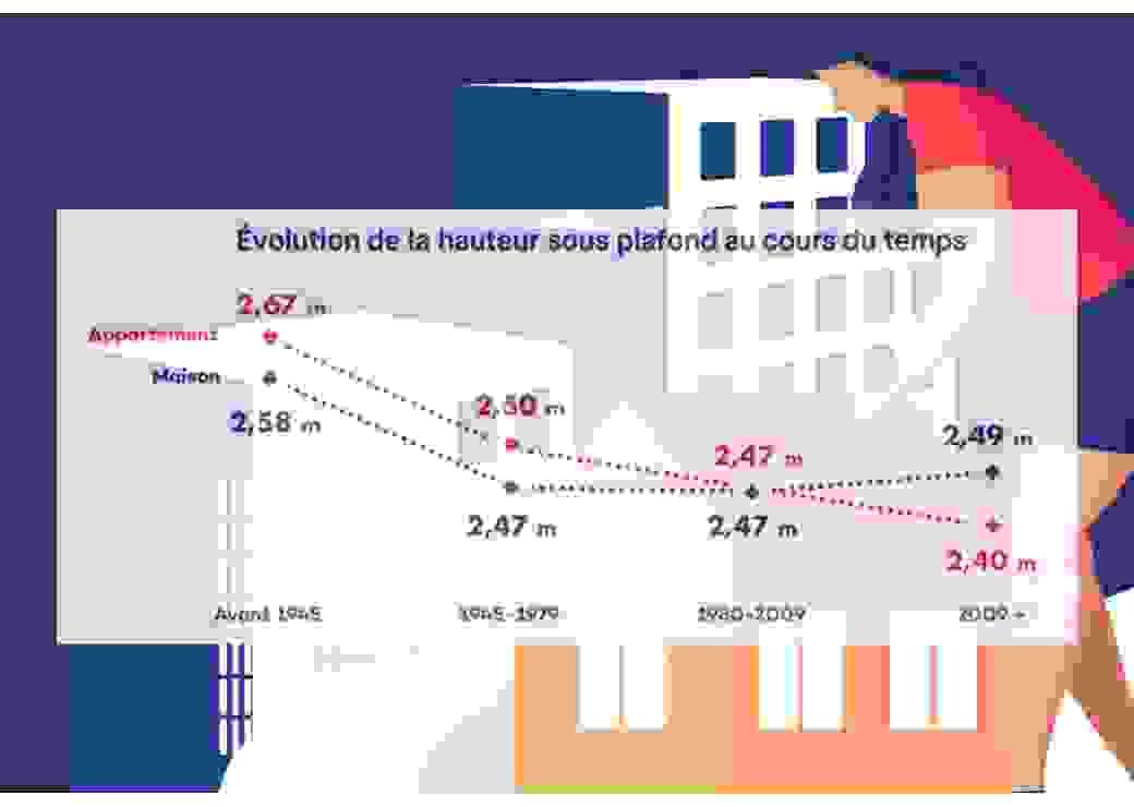 État des lieux du logement des Français