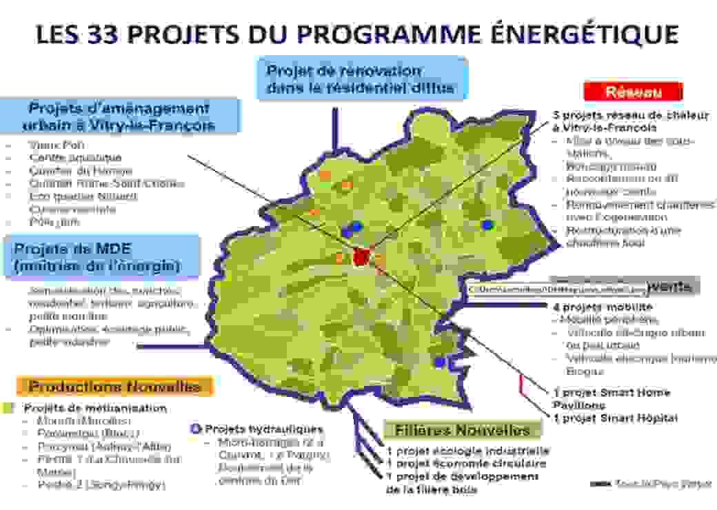 Extrait du projet Système Energétique Décentralisé
