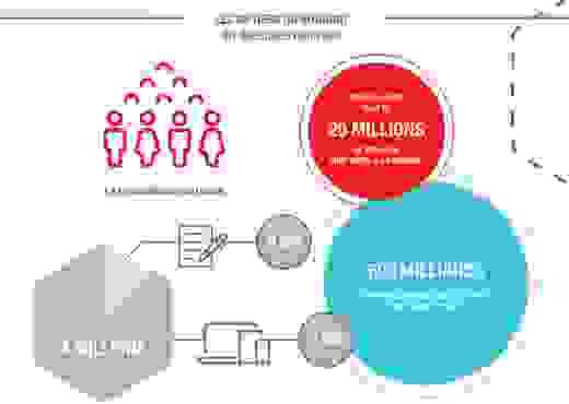 Infographie - Pourquoi les notaires ont-ils intérêt à travailler avec les LegalTech ?