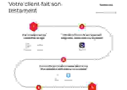 Legaltech cartographie - Testament
