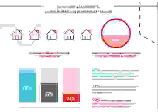 Les LegalTech de l'immobilier