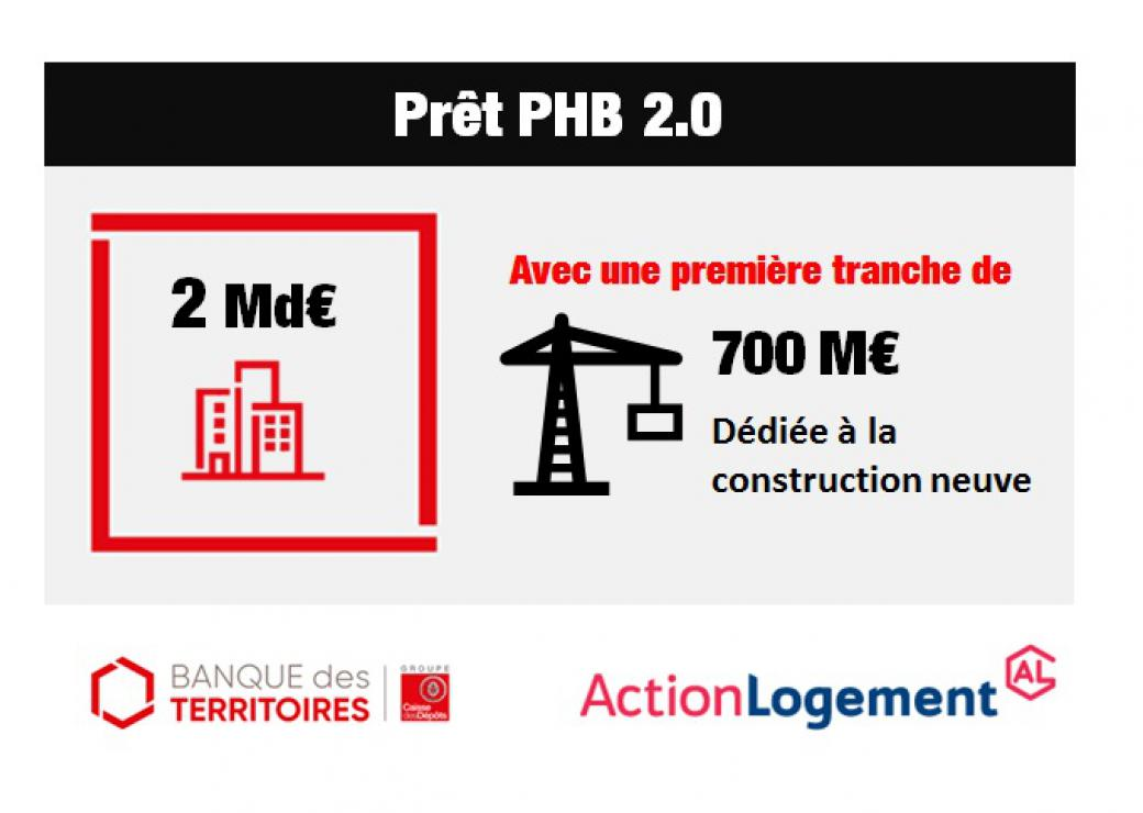 Infographie PHB 2.0