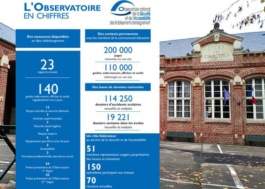L'observatoire national de la sécurité et de l'accessibilité des établissements d'enseignement en chiffres