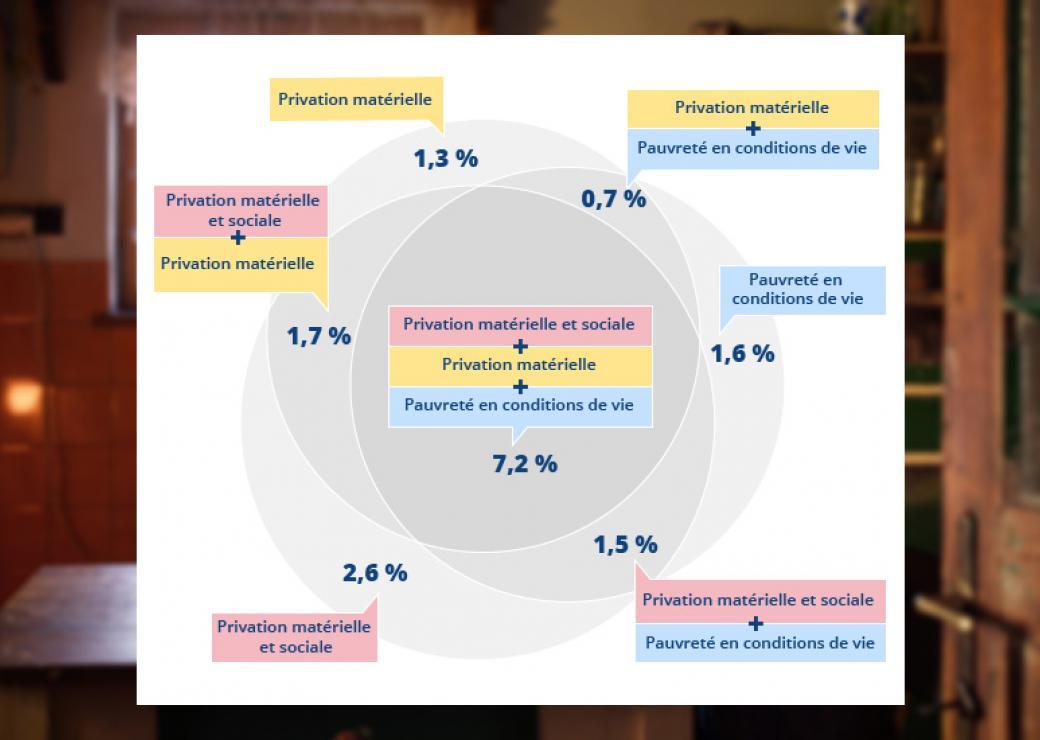 De 11% à 21% selon l'Insee : de plus en plus d'indicateurs de pauvreté, de moins en moins lisibles